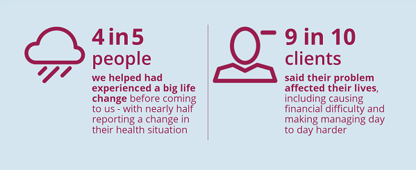 infographic showing two ways in which having a problem affects someones health and wellbeing